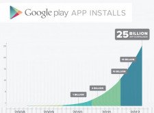 Google Play App下載量達到250億門檻!