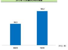 LINE獨立後的第一季業績出爐,總營業額58.2億日幣,較前期成長92%