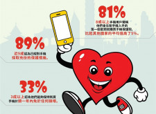 OtterBox「智慧型手機使用及防護行為調查」大公開