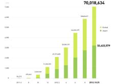 Line全世界突破7,000萬用戶,揚言今年突破1億大關