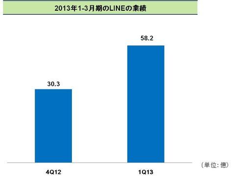 line-2013-q1-sales